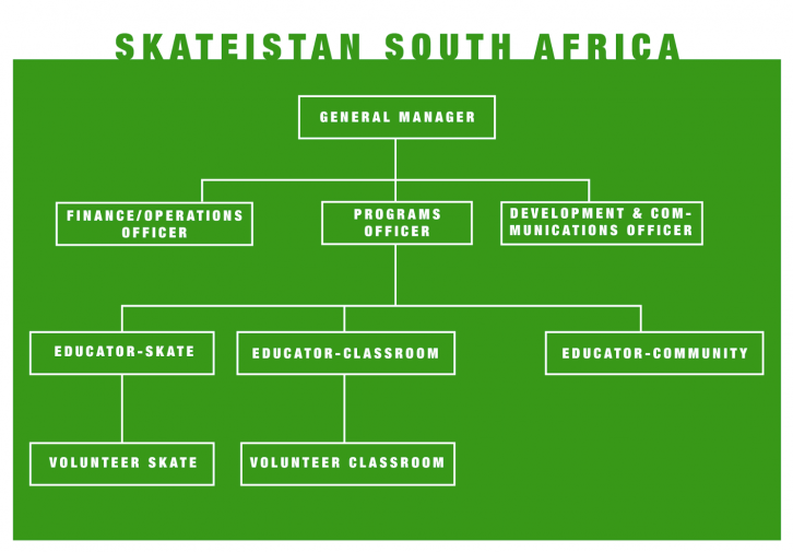 Example of Organizational Structure Skateistan South Africa