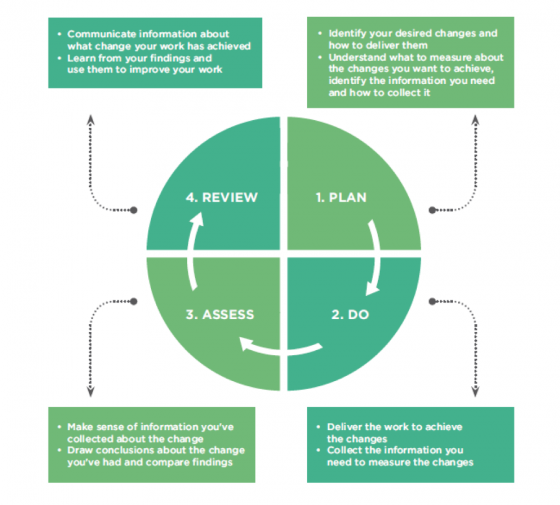 Monitoring and evaluation cycle