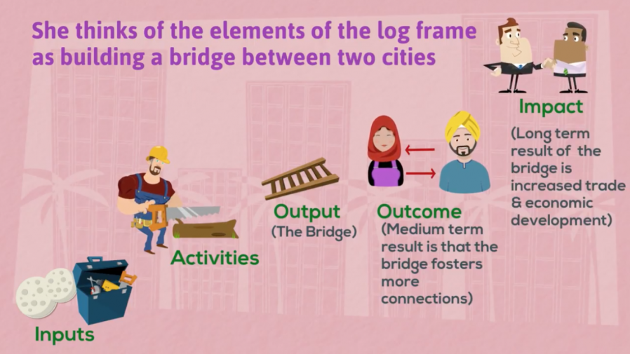 Logframe bridge analogy