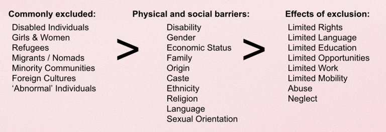 Causes and effects of social exclusion